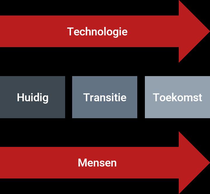 Veranderaanpak Technologie en Mensen
